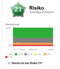 Dashboard Risiko