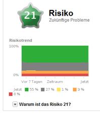 Dashboard Risiko